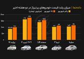 میزان رشد قیمت خودروهای پرتیراژ در دو هفته اخیر