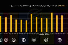 کمترین میزان مشارکت تاریخ انتخابات ریاست جمهوری ایران