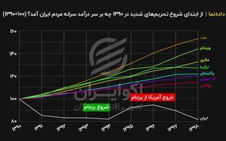 «از ابتدای شروع تحریمهای شدید در ۱۳۹۰ چه بر سر درآمد سرانه مردم ایران آمد؟ (۱۰۰=۱۳۹۰)»
