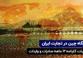 جایگاه چین در تجارت ایران