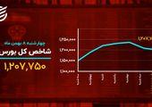دمای بازارها در ۸ بهمن