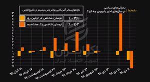 بازدهی بورس تهران در بحران های سیاسی