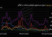 میزان سرچ بازارهای مالی مختلف در گوگل