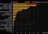 مقایسه بودجه وزارتخانهها در جدول اعتبارات دستگاهی قانون بودجه سال ۱۴۰۰