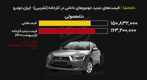 قیمت جدید کارخانهای محصولات ایرانخودرو