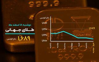 صعود قیمت ها در بازارهای ایران؛ افت قیمت های جهانی