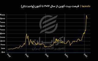 روند قیمت بیت کوین از ابتدای سال ۲۰۱۷