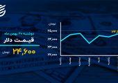 دمای بازارها در ۲۰ بهمن