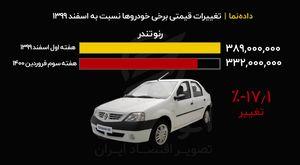 تغییرات قیمتی برخی خودروها نسبت به اسفند ۱۳۹۹
