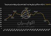 با درآمد میانگین ایرانیها چند کیلو تخم مرغ میتوانستیم بخریم؟