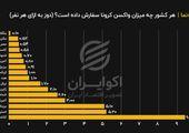 هر کشور چه میزان واکسن کرونا سفارش داده است؟ (دوز به ازای هر نفر)