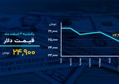 دلار در کانال ۲۴ هزار تومان؛ سکه در اوج