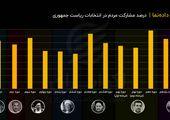 درصد مشارکت مردم در انتخابات ریاست جمهوری