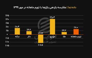 مقایسه بازدهی بازارها در مهر 99